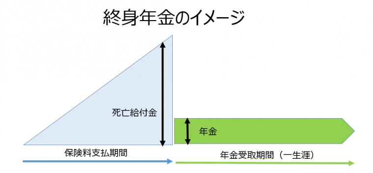 終身保険01