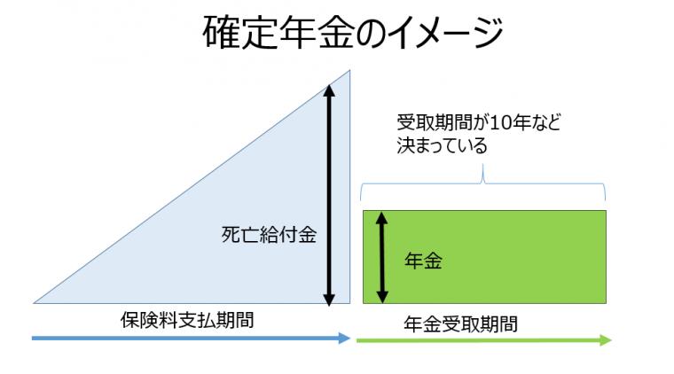 終身保険02