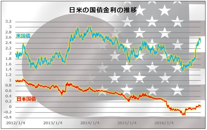 日米の国債金利の推移
